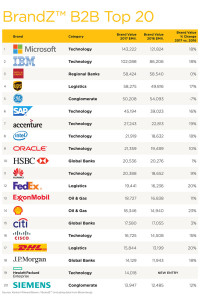 Brands top-20-most-valuable-b2b-in-the-world-revealed