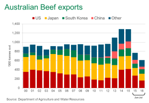 Australia2 beef-exports