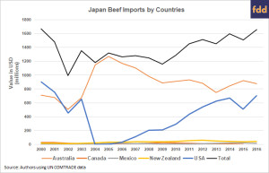 Beef5 Japan imports