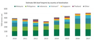 Beef7 southeast-asia imports