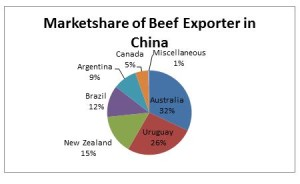 Beef8 China imports