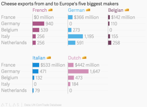 Cheese1 European makers exports