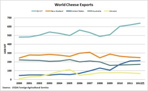 Cheese3 World Exports