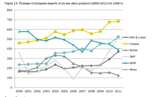 Cheese8 European dairy exports