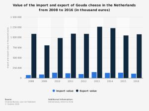 Netherlands1 Gouda trade