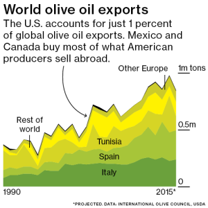 Olive1' export countries