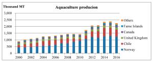 Seafood1 Salmon Aquaculture