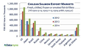 Seafood2 Salmon Chile Export 2012