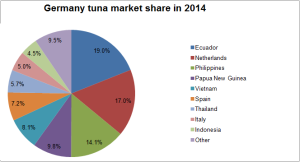 Seafood6 Germany tuna market shares