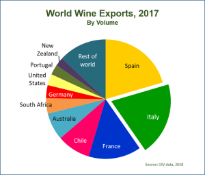 Wine1 export-countries 2017