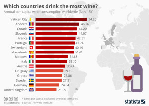 Wine3 countries_drink_most