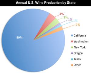 Wine6 produce US_states 2014